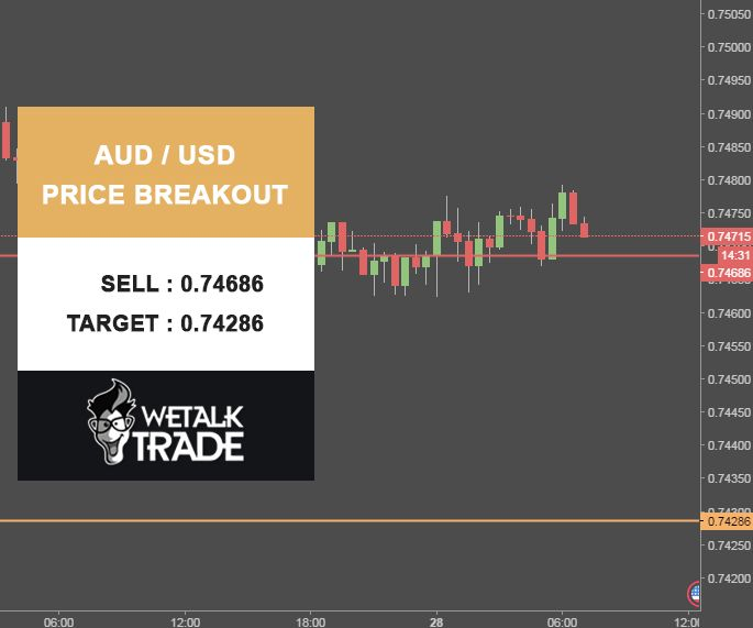 AUD/USD Price Breakout. Sell : 0.74686 Target : 0.74286 Stop Loss : 0.75086 #Wetalktrade #Forex #Trading #ForexSignals