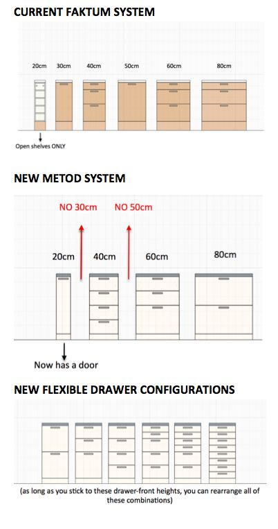 IKEA METOD VS FAKTUM: Sizing and configuration changes.