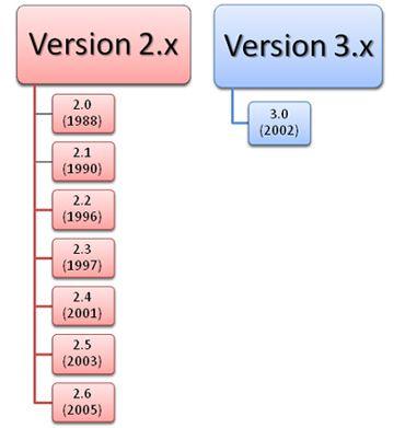 HL7 version evolution