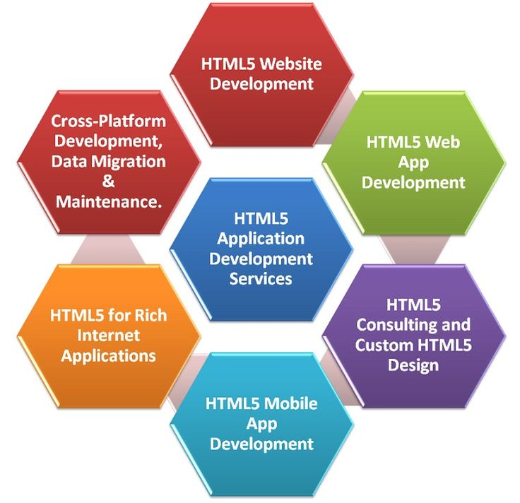The basic step to create magic that takes you around the Internet, HyperText Markup Language as HTML is the key to have Web Applications that can baggage the total potentiality of Internet.Evon with its proficient experience in technology delivers superlative #HTML #websites helping you to give an impetus to your business...Know more about us- http://evontech.com/html-5-developers.html