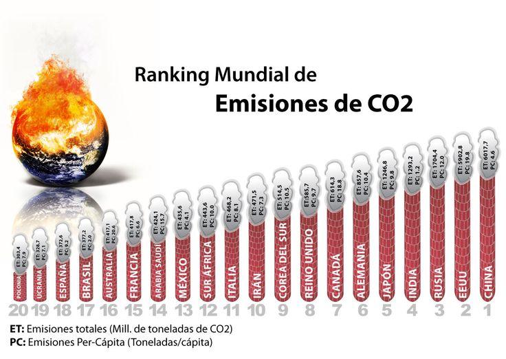 Ranking de Emisiones de CO2 en el mundo