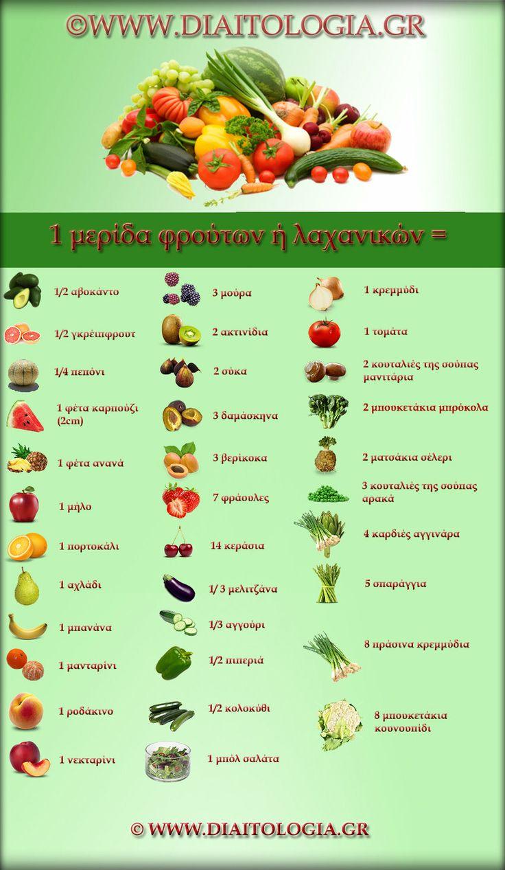 Μερίδες λαχανικών και φρούτων : 10 απλοί τρόποι για να τρώμε περισσότερα λαχανικά και φρούτα http://www.diaitologia.gr/merides-laxanika/