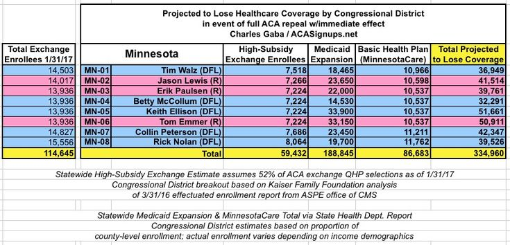 How many could lose coverage in your CONGRESSIONAL DISTRICT? | ACASignups.net