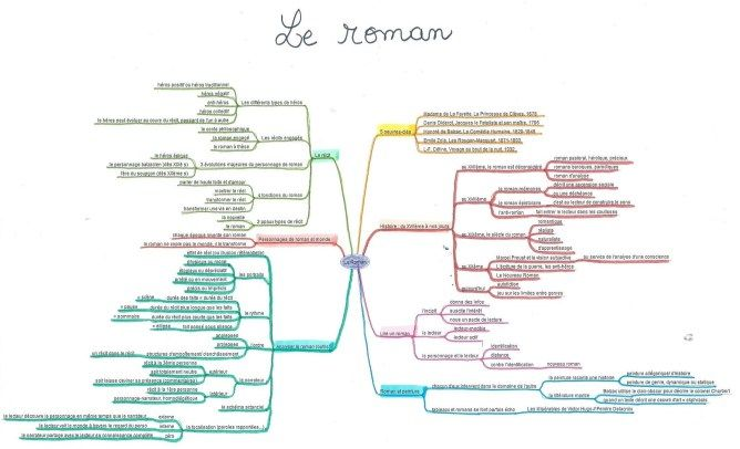 Les 6 Mind Maps du Bac de Français (S/ES) ⋆ One Way to Success