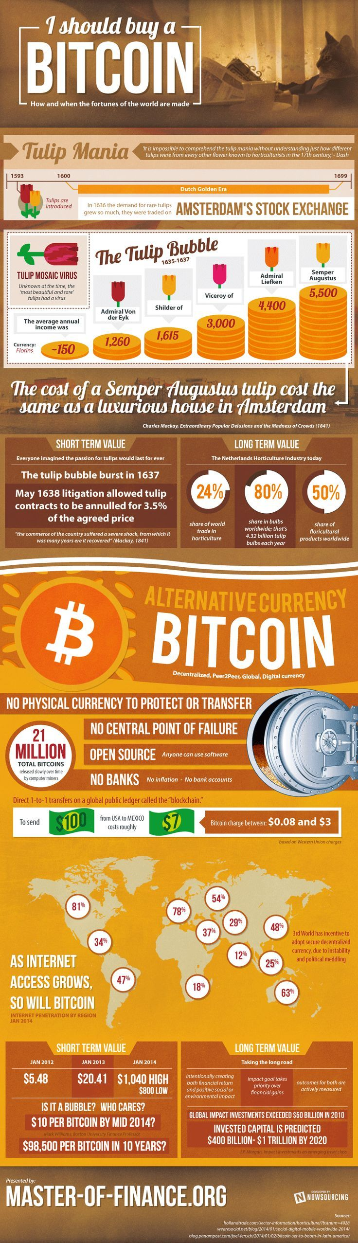 All About The Bitcoin