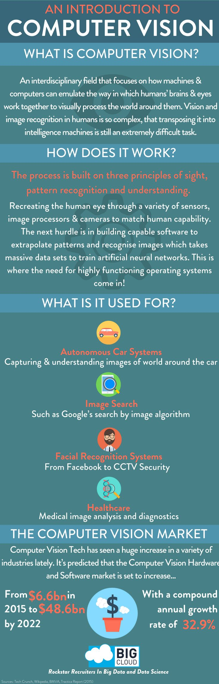 An Introduction To Computer Vision! #ComputerVision #DeepLearning #FacialRecognition #ArtificialIntelligence