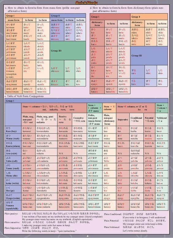 69 best Japanese Grammar images on Pinterest | Grammar, Learning ...