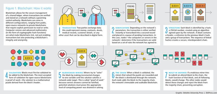 [ #Infographic ] #Blockchain - How it works ?