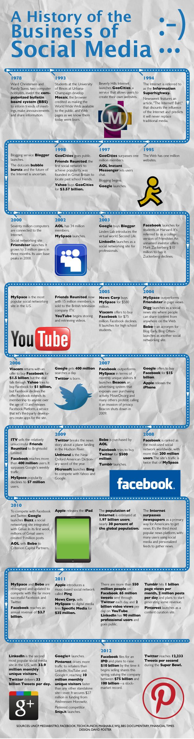 COOL INFOGRAPH...History of the business of social media  Source: www.openforum.com