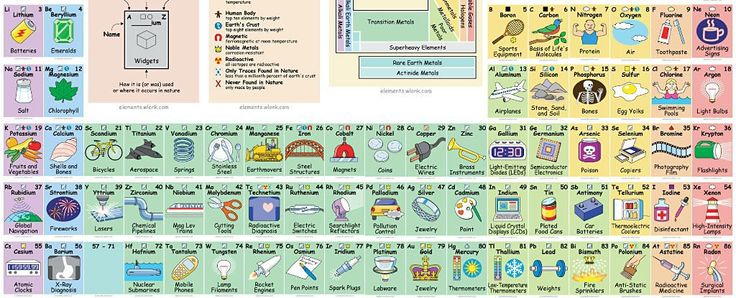 Thanks to high school, we've all got a pretty good idea about what's on the periodic table.