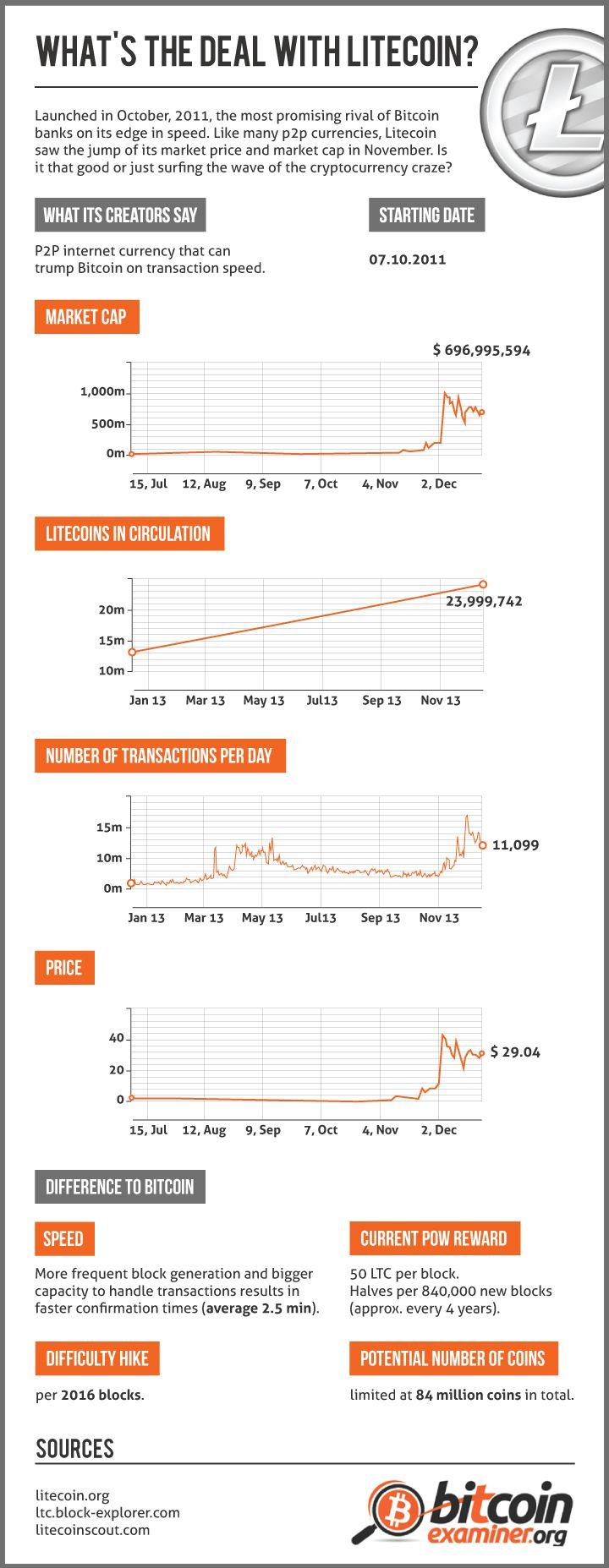 Litecoin Chart, Litecoin history.. http://www.paycoinpoker.com