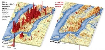 NYC population by day vs population by night