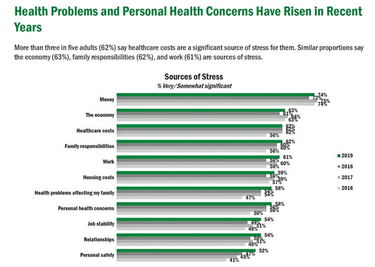 Americans Top Sources Of Stress Are Money Money Money And