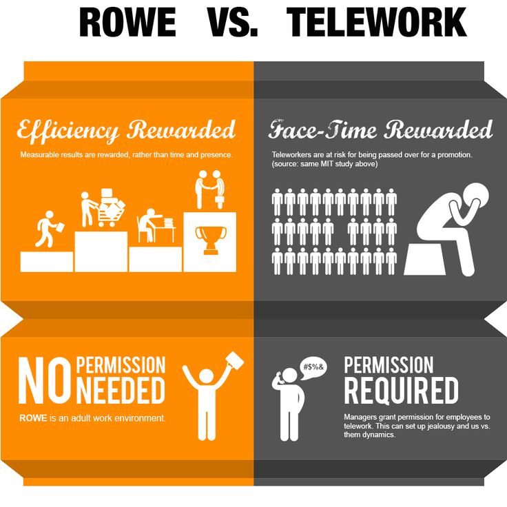 Results Oriented: Results-Oriented Work Environment (ROWE) Vs Telework