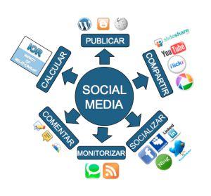 Organizando acciones en Social media