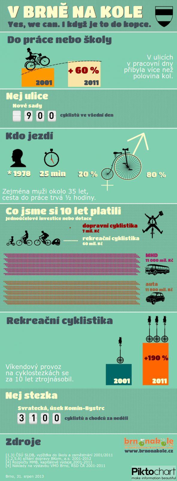 Brno je cyklistů ráj.
