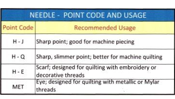Quilting Threads and Quilting Needles are Interacting Quilting Tools