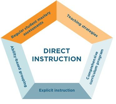12 Best Direct Instruction Images On Pinterest Direct Instruction