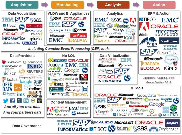 Big Data vendors and technologies