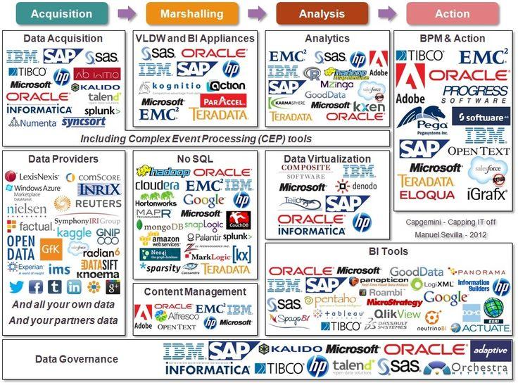 Big Data vendors and technologies, the list!