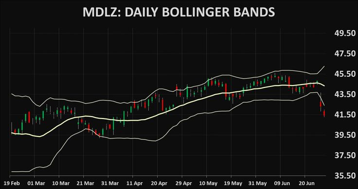Stocks MDLZ: Mondelez International technical analysis charts