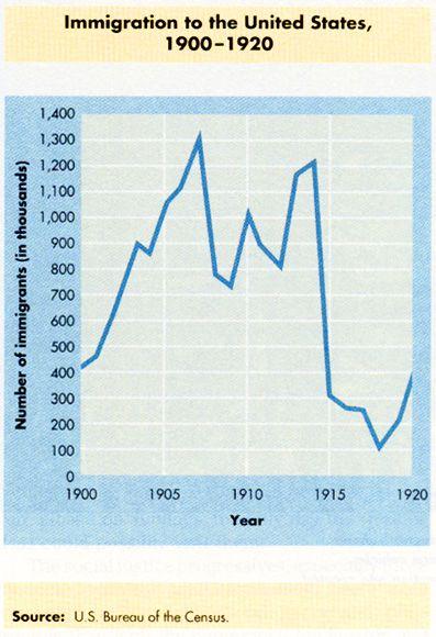 Best ProgressiveEra America Maps Charts Images - Us map immigration as oof 1900