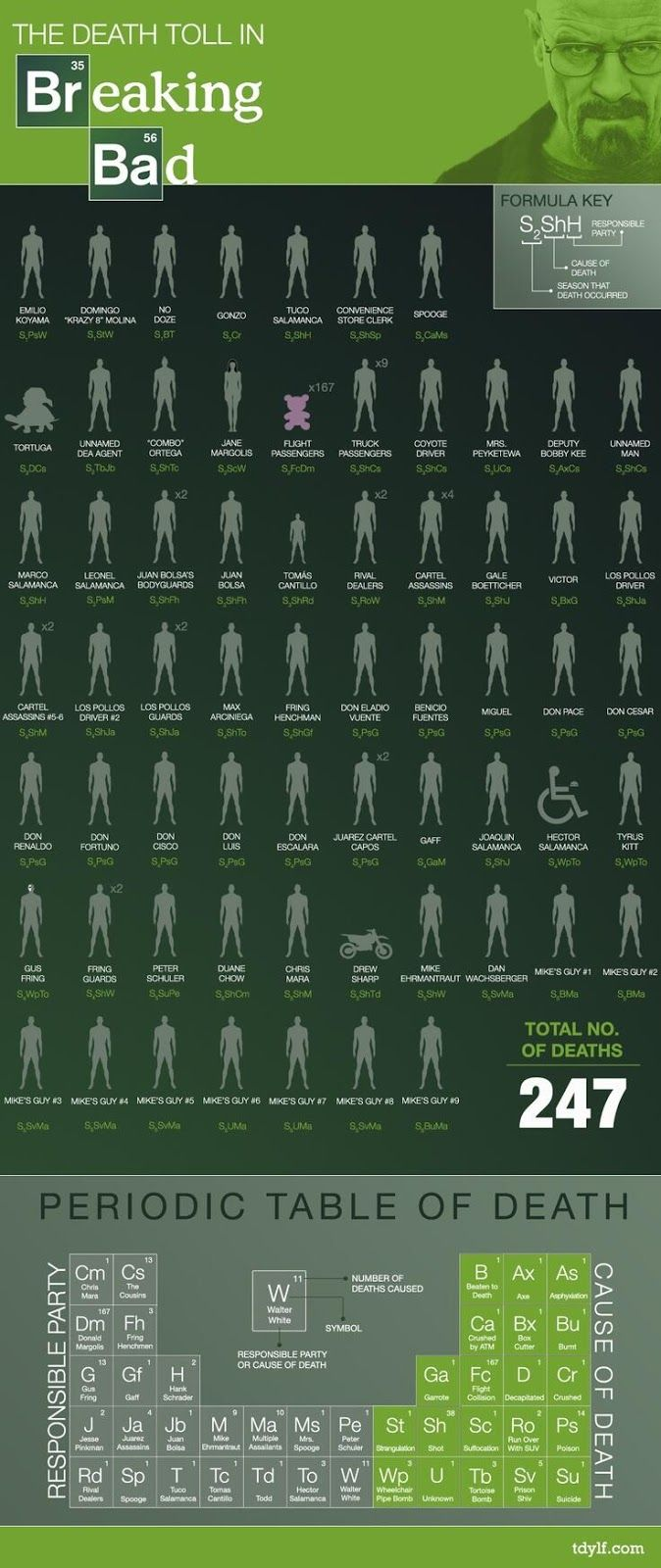 The Ultimate #BreakingBad #Infographic