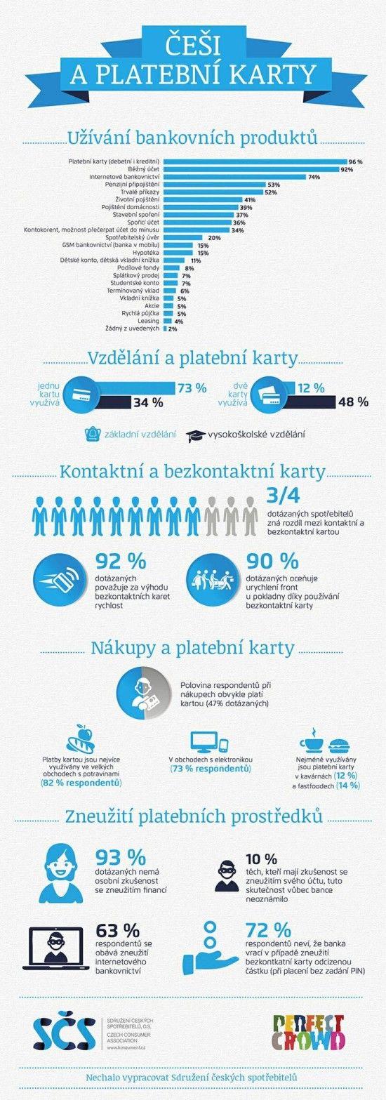 Cesi a platebni karty - infografika