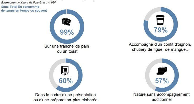 Fêtes de fin d'année : Le Foie Gras préféré en «entrée» par 82% des français, et vous? #foiegras #noel #nouvelan