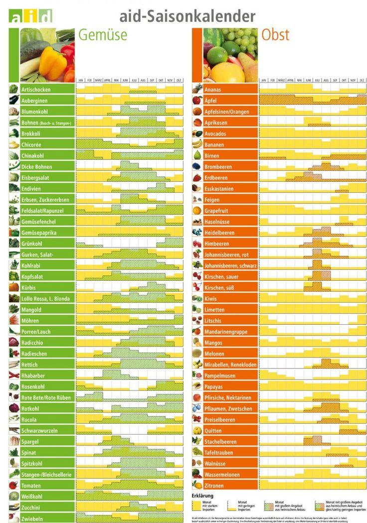 Saisonkalender für regionales und saisonales Obst und Gemüse
