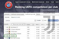 La Juventus, seconda nella classifica annula,  recupera quattro posizioni nel ranking UEFA  per club passando dal nono al quinto posto. Confronto ranking UEFA vs valore economico squadra.
