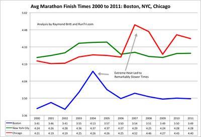 RunTri: Boston Marathon 2014: What to Expect Race Day