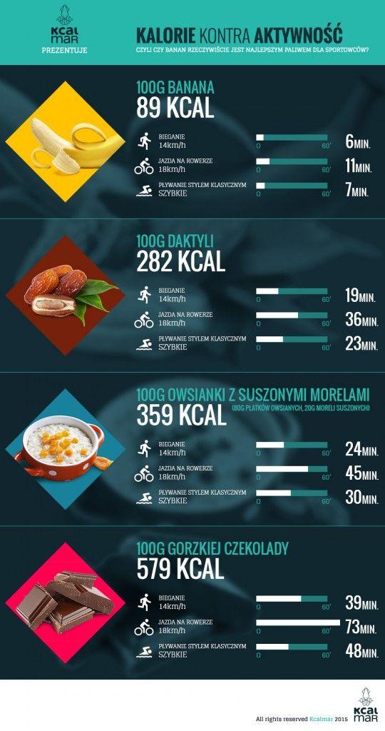 Kalorie kontra aktywność.