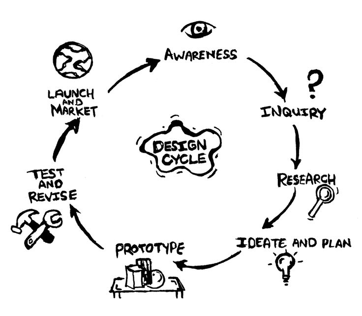 how to teach design thinking