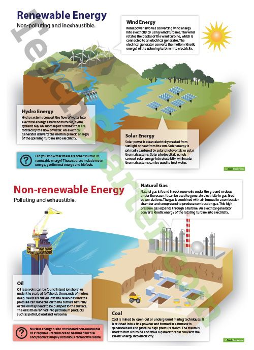 renewable and non renewable energy resources A set of two posters which graphically display and examine renewable and non-renewable energy sources, including wind energy, hydro energy, solar energy, natural gas.