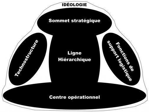 LES SIX PARTIES DE BASE DE L'ORGANISATION... selon Henry Mintzberg ! - La Revue HRI : HOTELS, RESTAURANTS et INSTITUTIONS