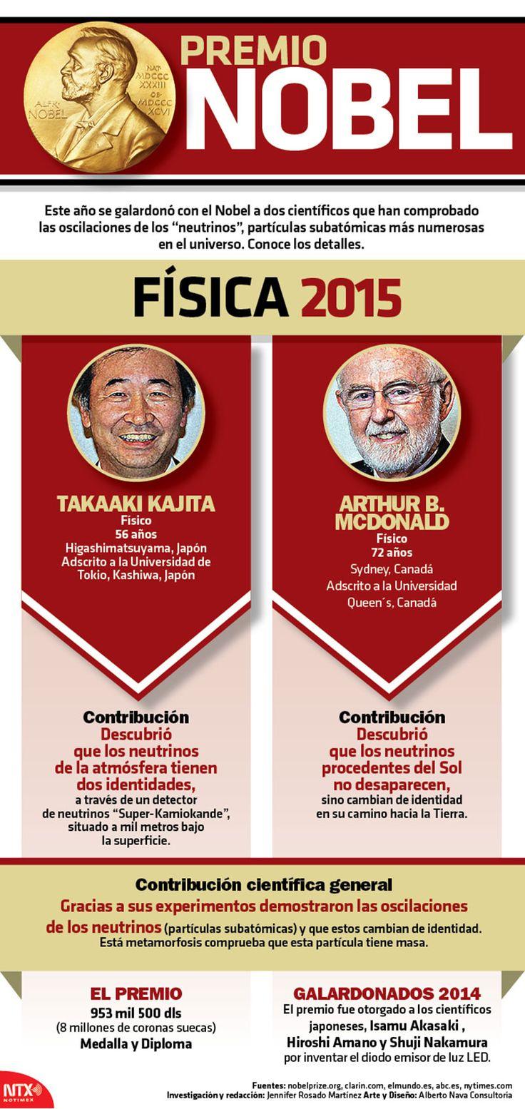 Conoce a Takaaki Kajita y Arthur B. McDonald, ganadores del #PremioNobel de Física 2015. #Infographic