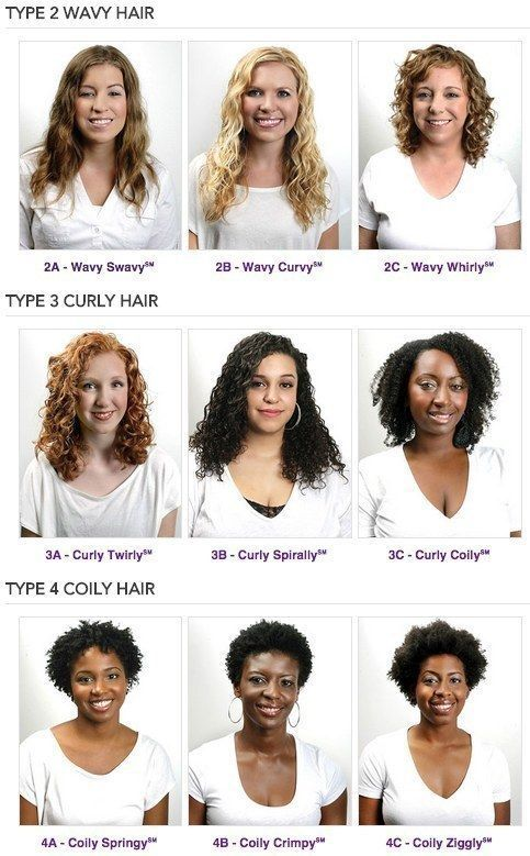 Hey curly girls: Know your curl type! | 31 Charts That'll Help You Have The Best Hair Of Your Life