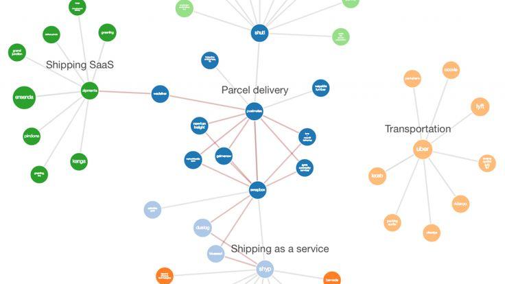 Last Mile Logistics Map #startups #iot