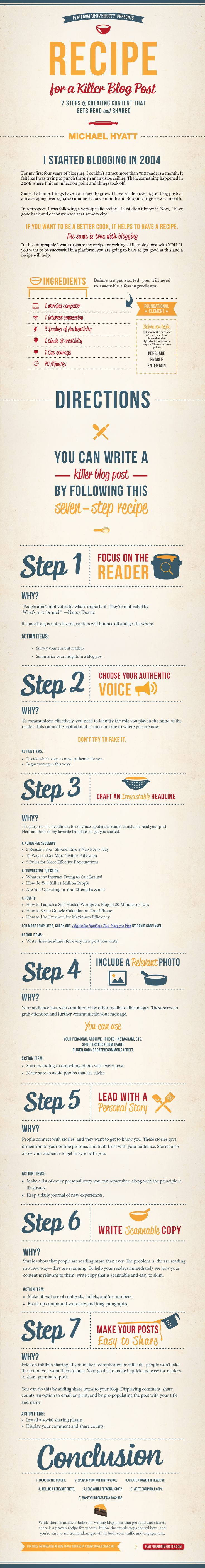 Recipe for a Killer Blog Post...AMAZING BLOGGING RESOURCE from Michael Hyatt from tonight's sold-out webinar!!!