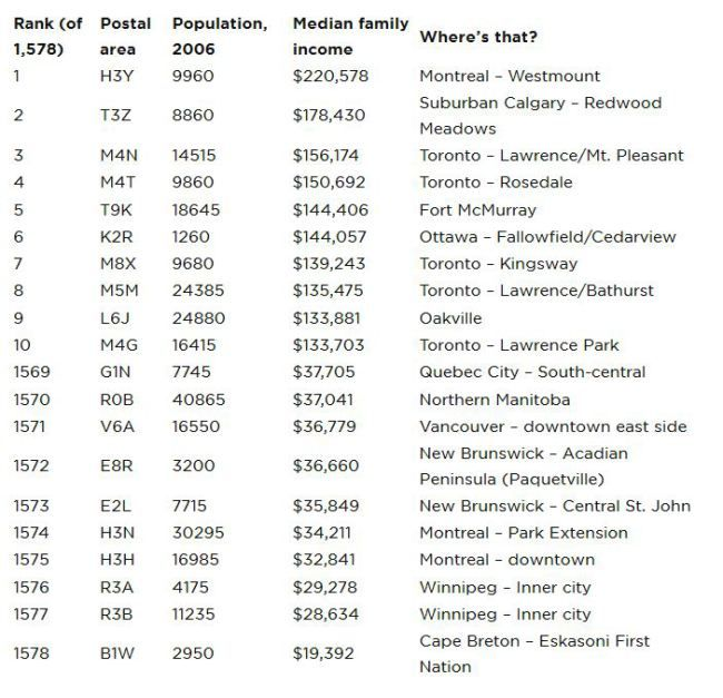 Income by postal code: Mapping Canada – s richest and poorest neighbourhoods #income #tax #return #filing #login http://income.remmont.com/income-by-postal-code-mapping-canada-s-richest-and-poorest-neighbourhoods-income-tax-return-filing-login/  #income by zip code # Income by postal code: Mapping Canada s richest and poorest neighbourhoods Patterns of wealth and poverty on maps are often the key to interpreting patterns on other maps. Murder sites of male homicide victims in Toronto, for…