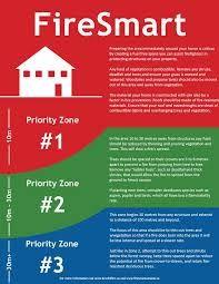Resultado de imagen para fire prevention zones house