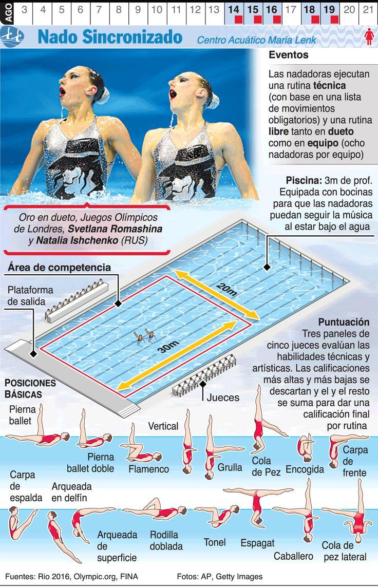 Infografía: Natación sincronizada en los Juegos de Río 2016