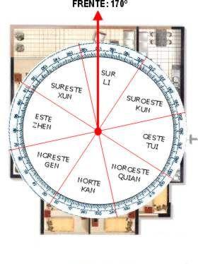 Division del feng shui en la casa trabajar con el plano a escala, dividiendo el plano de su casa en los 8 sectores (N, S, E, W, NW, NE, SW y SE). Para eso necesitas tener una plantilla con los 360º y las 8 divisiones magnéticas, cada una toma 45º del círculo. Si no tienes esta plantilla, puedes usar una regla redonda o transportador.