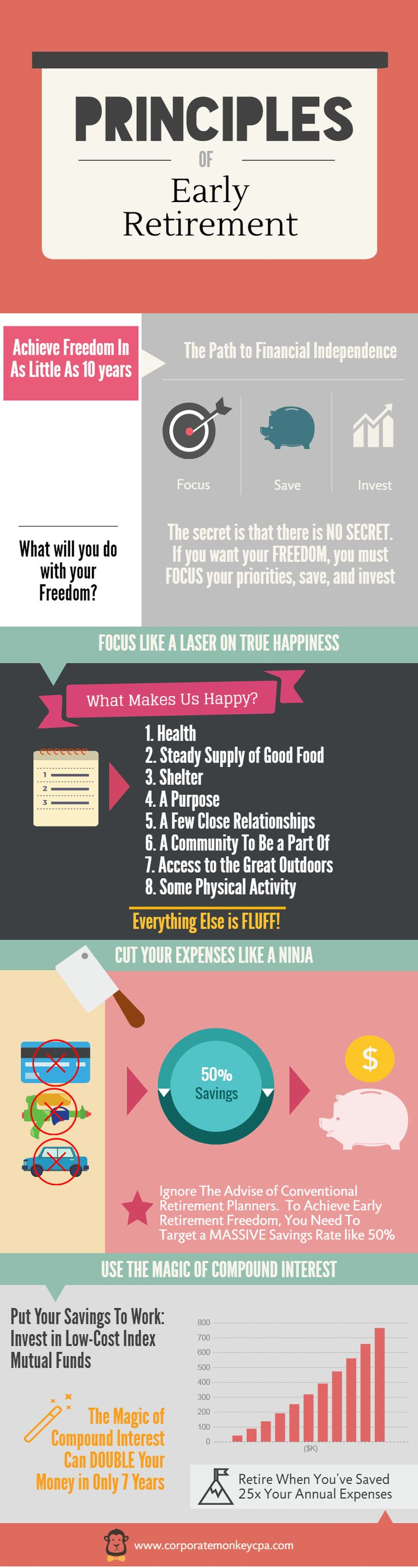 The Principles of Early Retirement, Or How To Win Your Freedom.Corporate Monkey, CPA