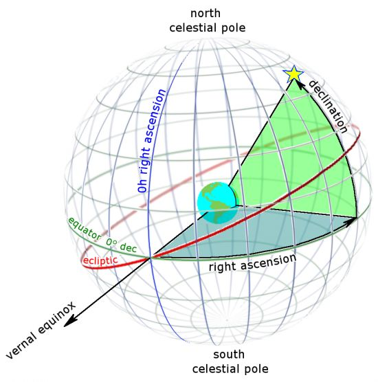 Diagram of a star's right ascension and declination as seen from outside the celestial sphere. Image via Wikimedia Commons.