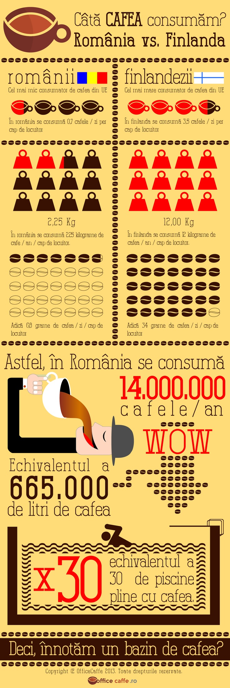 Interesting facts about coffee. Romania vs Finland. Copyright © OfficeCaffe 2013. All rights reserved.