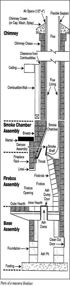 Masonry chimney and fireplace components. Have your chimney and fireplace inspected and swept by a CSIA Certified Chimney Sweep!