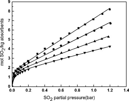 Absorption of SO2 in Furoate Ionic Liquids/PEG200 Mixtures and Thermodynamic Analysis