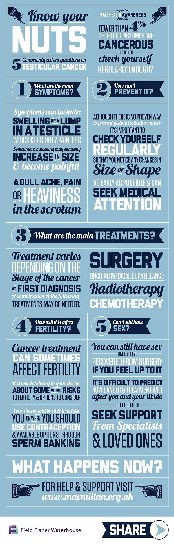 Know Your Nuts: An FAQ on Testicluar Cancer [Infographic] JULY 17, 2013 |  BY ERIC LYDAY  |  HEALTH